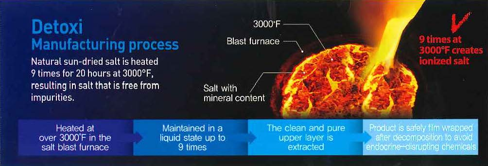 Manufacturing process for DETOXI Salts